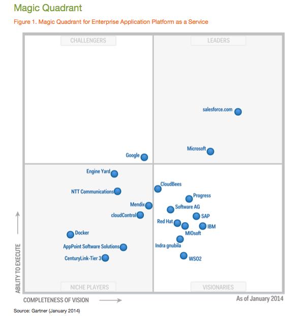 2017 gartner magic quadrant enterprise application platform-as-a-service