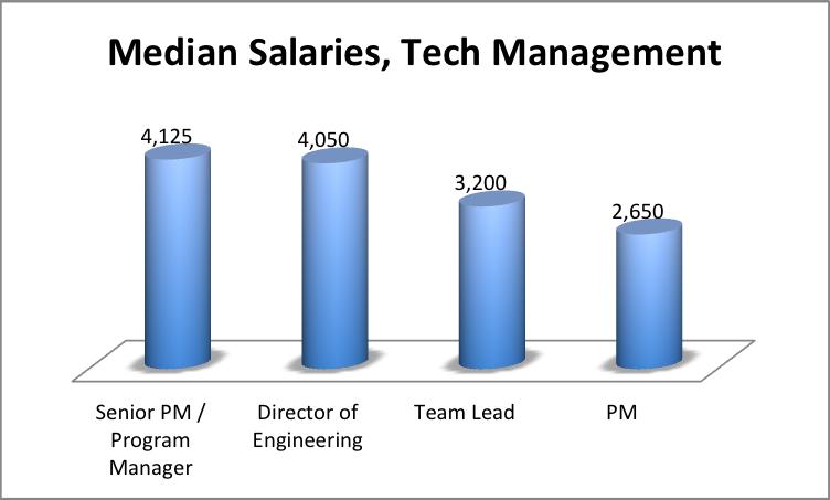 application development specialist accenture salary