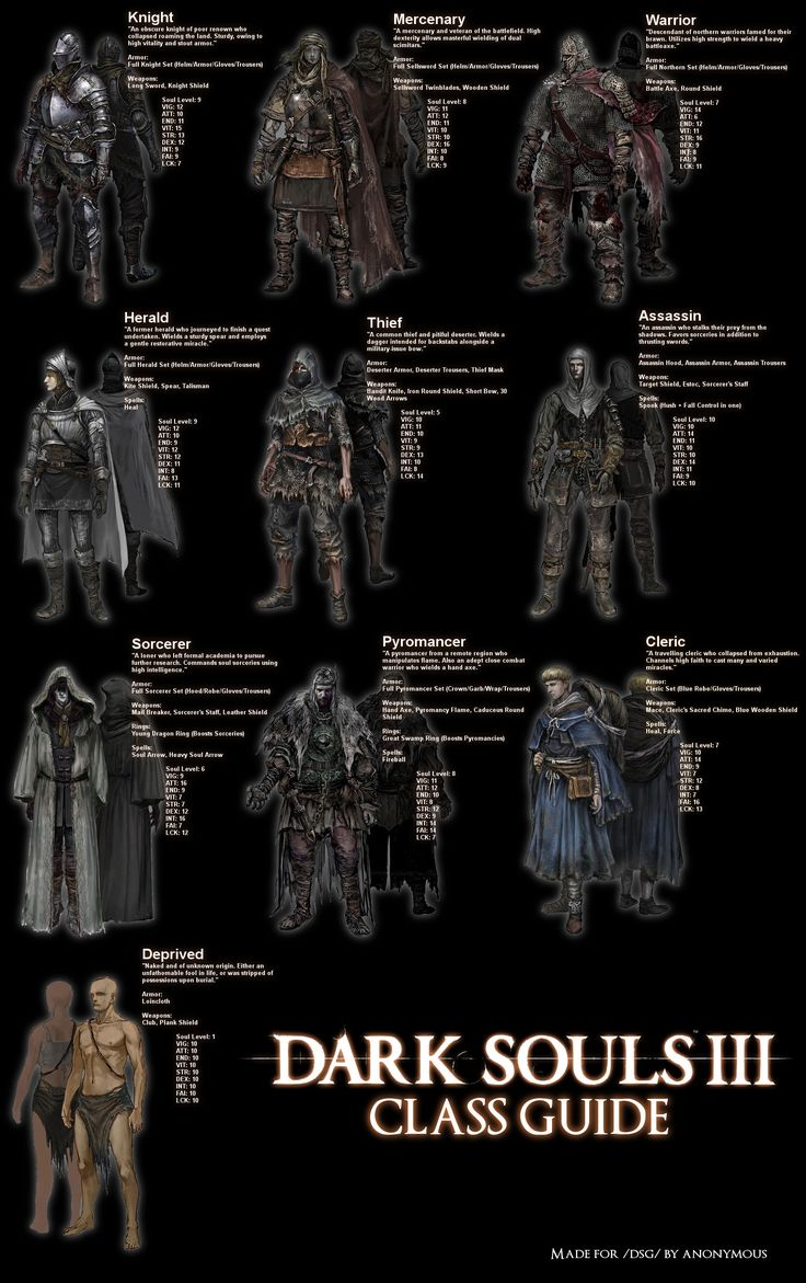dark souls starting gift guide