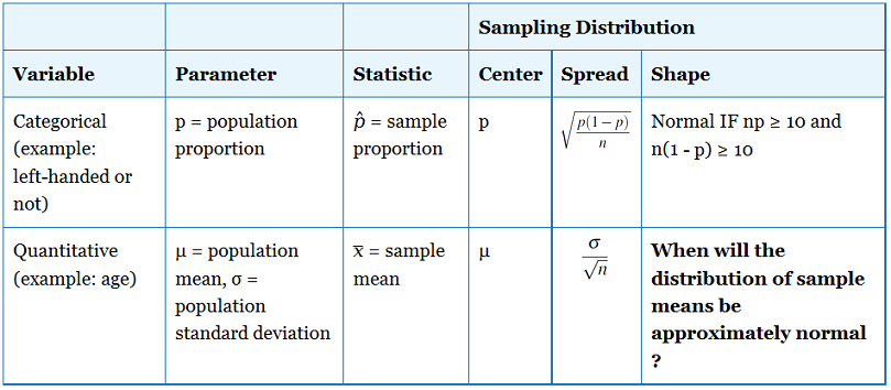 difference between sample and sampling distribution