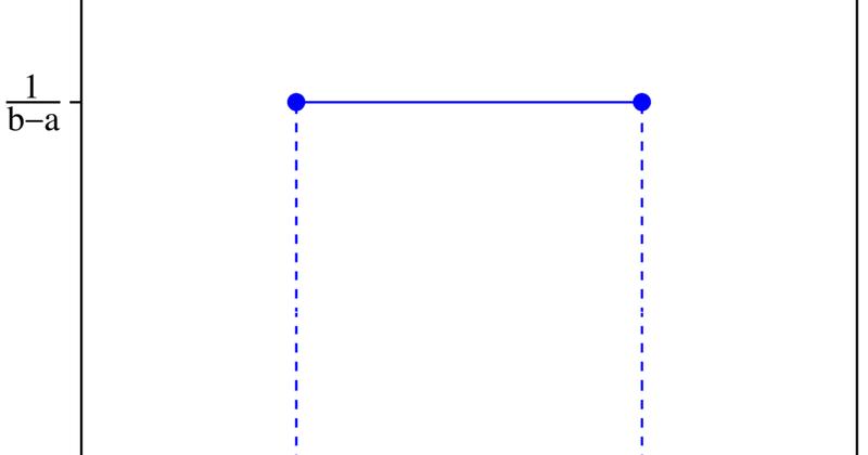 beta distribution pdf