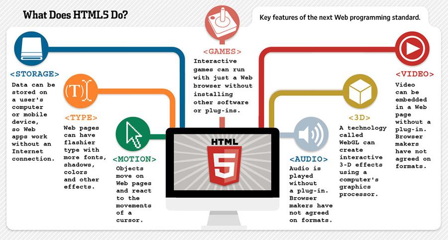 application development content for website