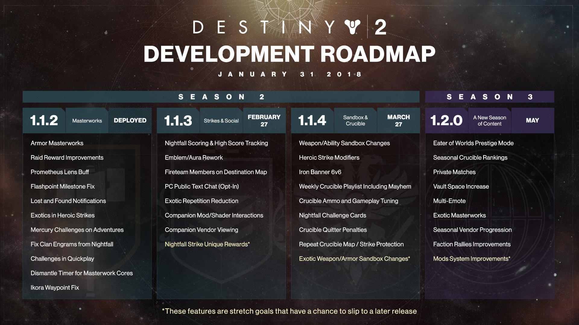 destiny achievements guide and roadmap