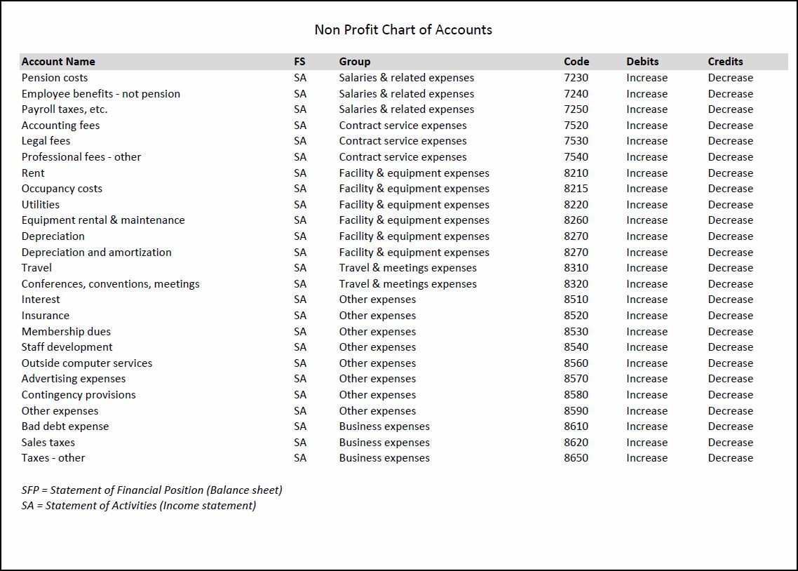 chart of accounts sample for service business pdf