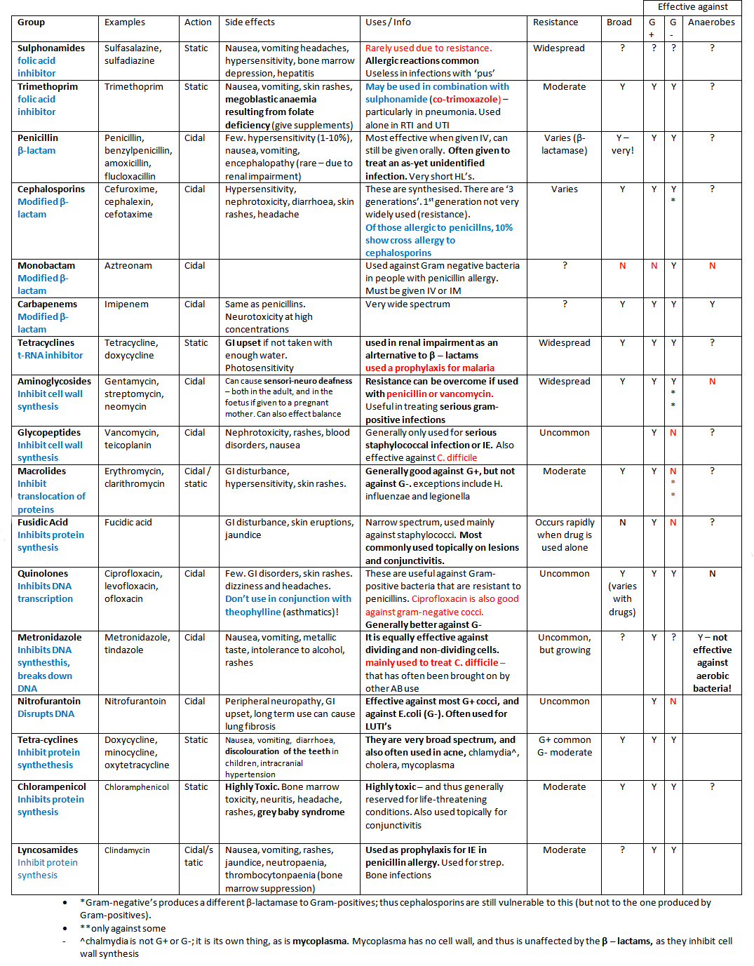 a to z drugs and their uses pdf