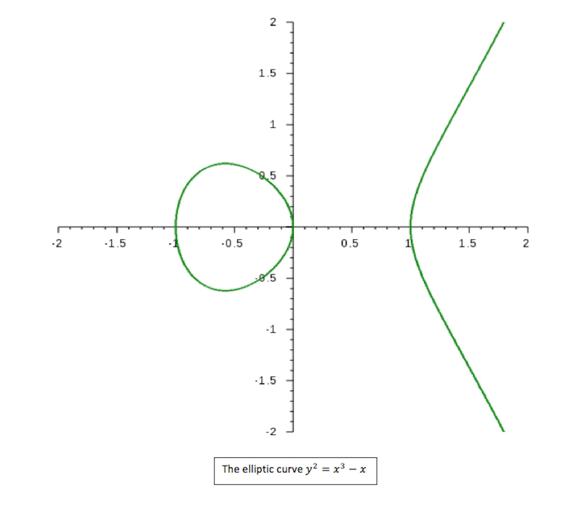 birch swinnerton dyer conjecture pdf