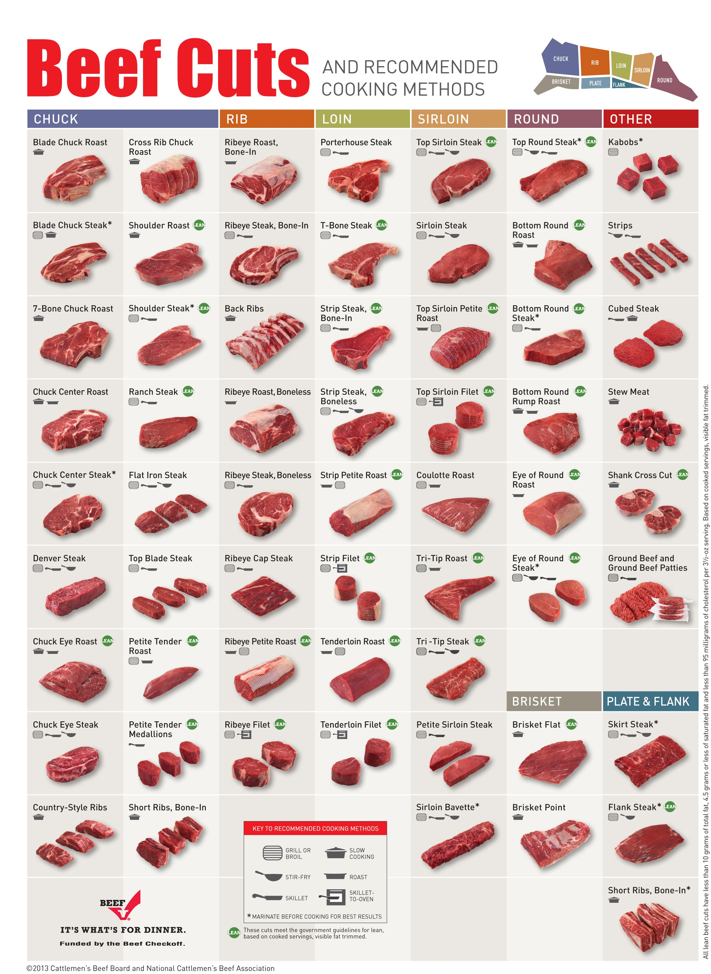 cuts of beef guide