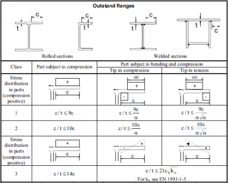 chinese steel sections tables pdf