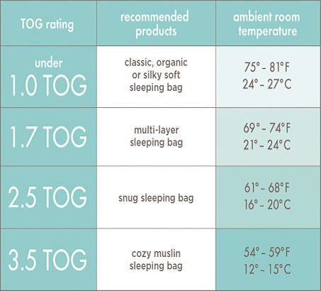 baby sleeping bag tog guide